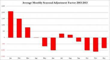 previewing today's 1.5 million payrolls seasonal adjustment